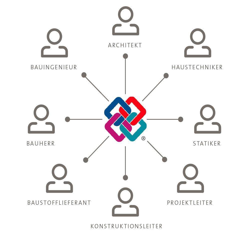 Bei einem Projektablauf mit BIM gehen keine Informationen verloren, da alle Beteiligten auf ein Modell und den gleichen Informationsstand zugreifen.
