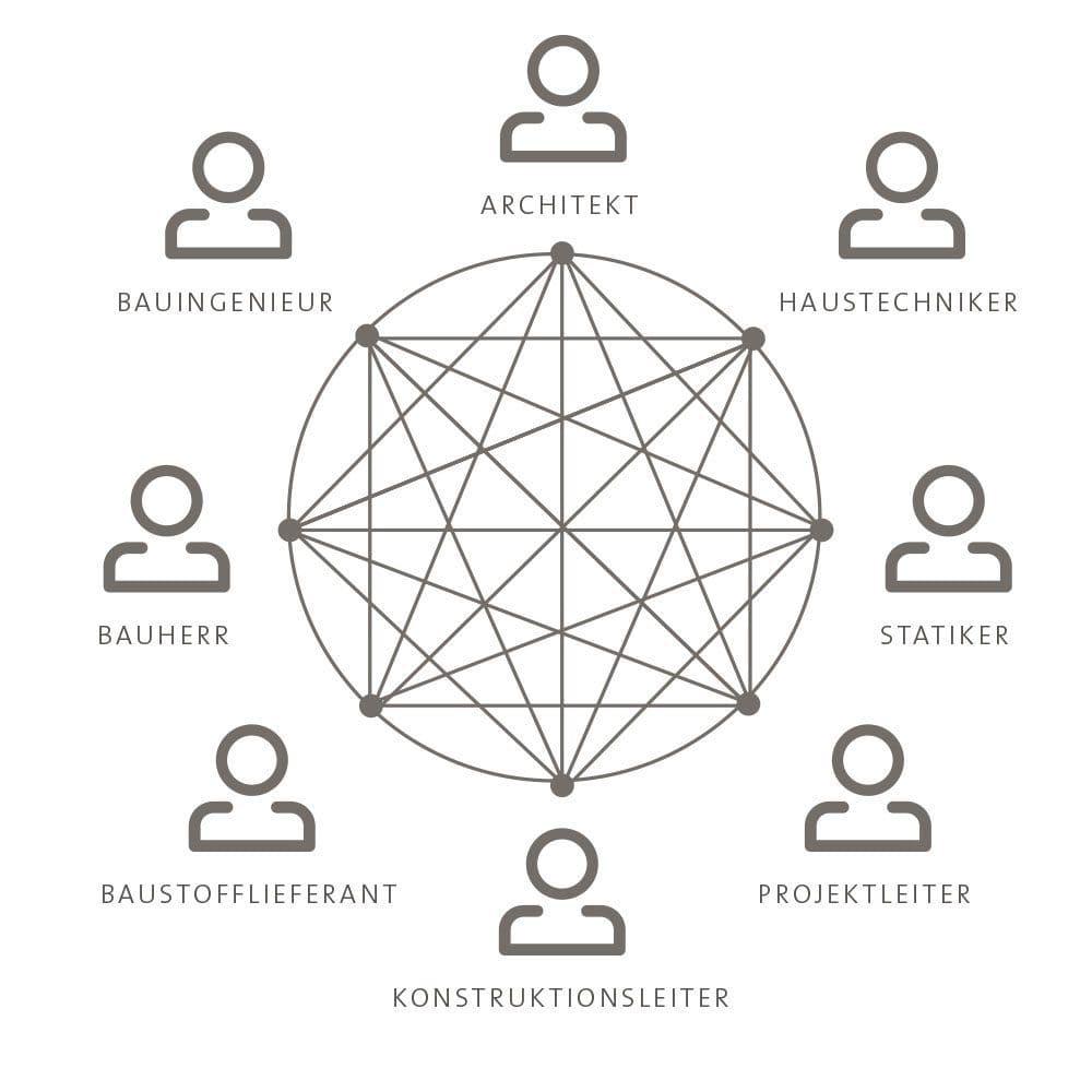 Der bisherige Projektablauf ohne BIM ist geprägt durch eine unkoordinierte Kommunikation mit Informationsverlusten.