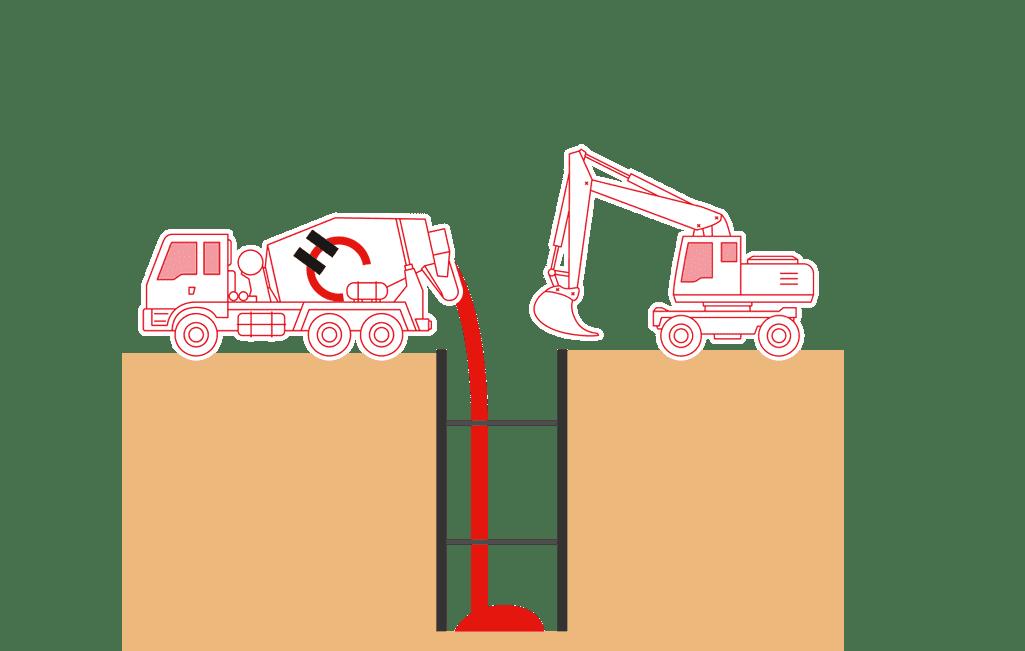 Holcim Terrapact der Konsistenzklasse F1 oder F2 wird in einem Graben mit Leitungszone eingebaut.