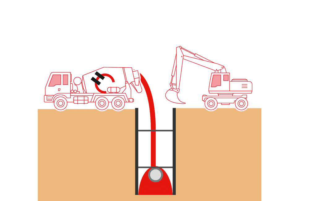 Die Rohrleitung wird gegen Auftrieb gesichert.
