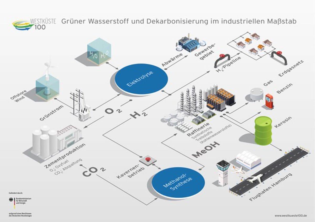 eine sektorübergreifende Wertschöpfungskette, die grünen Wasserstoff nutzt und in der Kohlendioxid eine wertvolle Ressource für die industrielle Weiterverwendung ist.